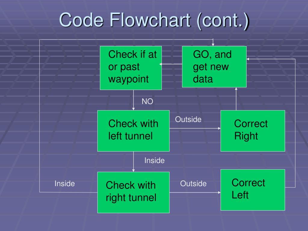 Code Flowchart (cont.)