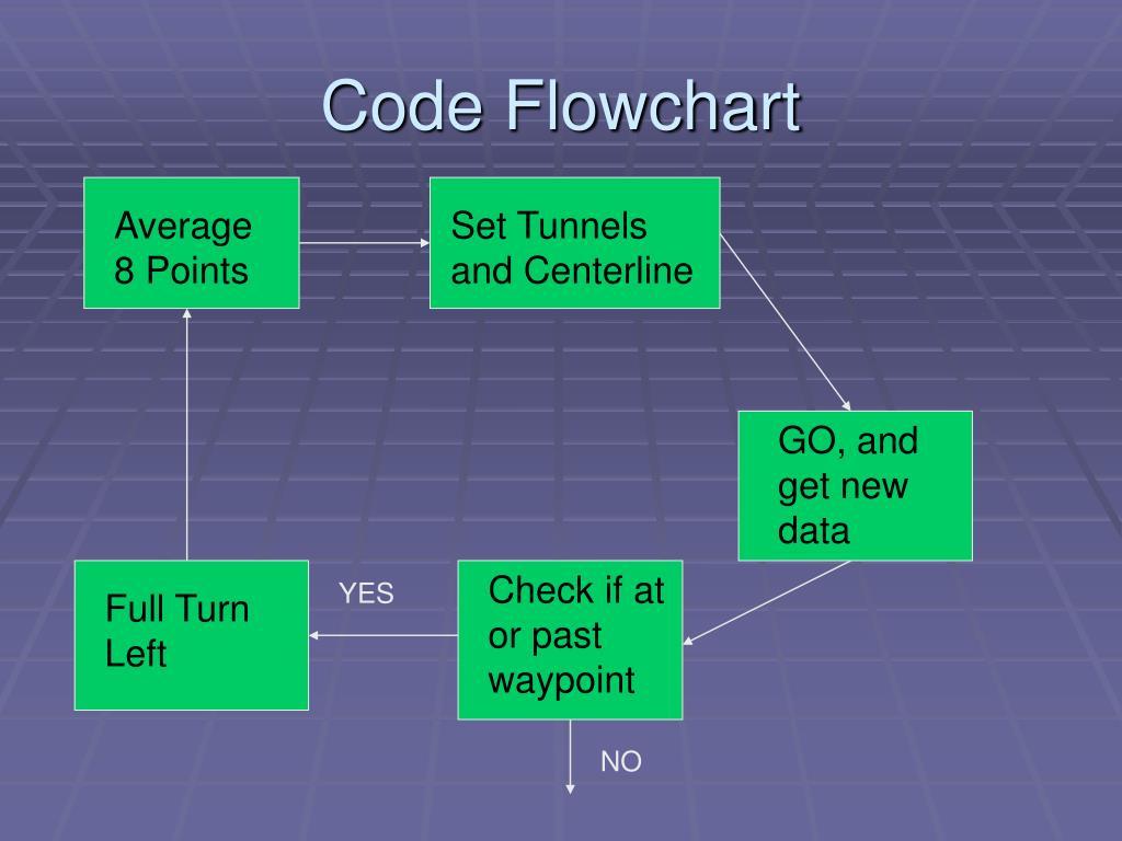 Code Flowchart