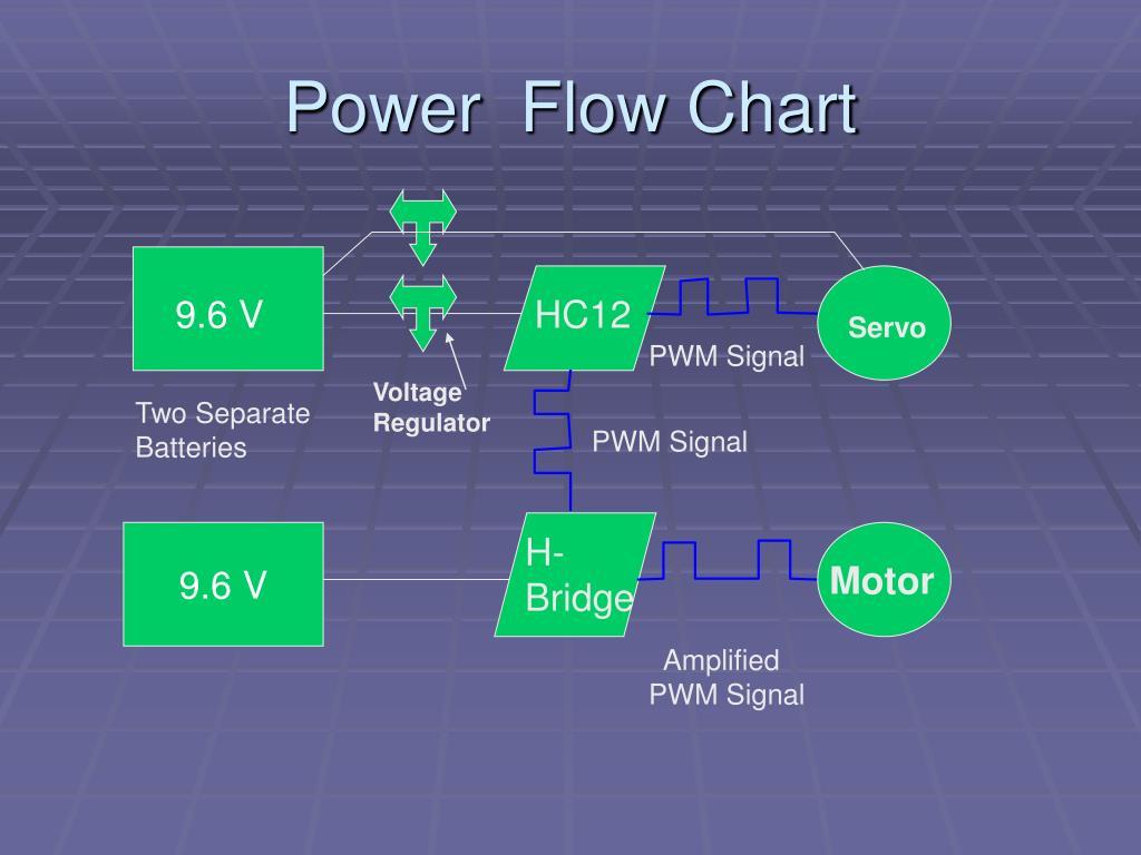 Power  Flow Chart