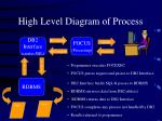 high level diagram of process10