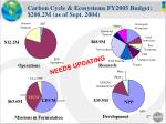 carbon cycle ecosystems fy2005 budget 200 2m as of sept 2004