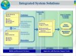 integrated system solutions