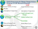 nasa focus areas climate change science program ccsp research elements