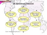 the talent strategy framework