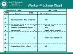worker machine chart