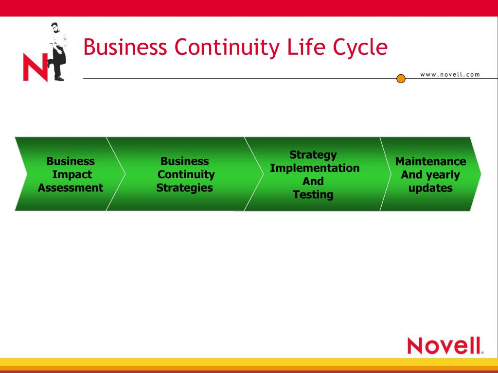 Business Continuity Life Cycle