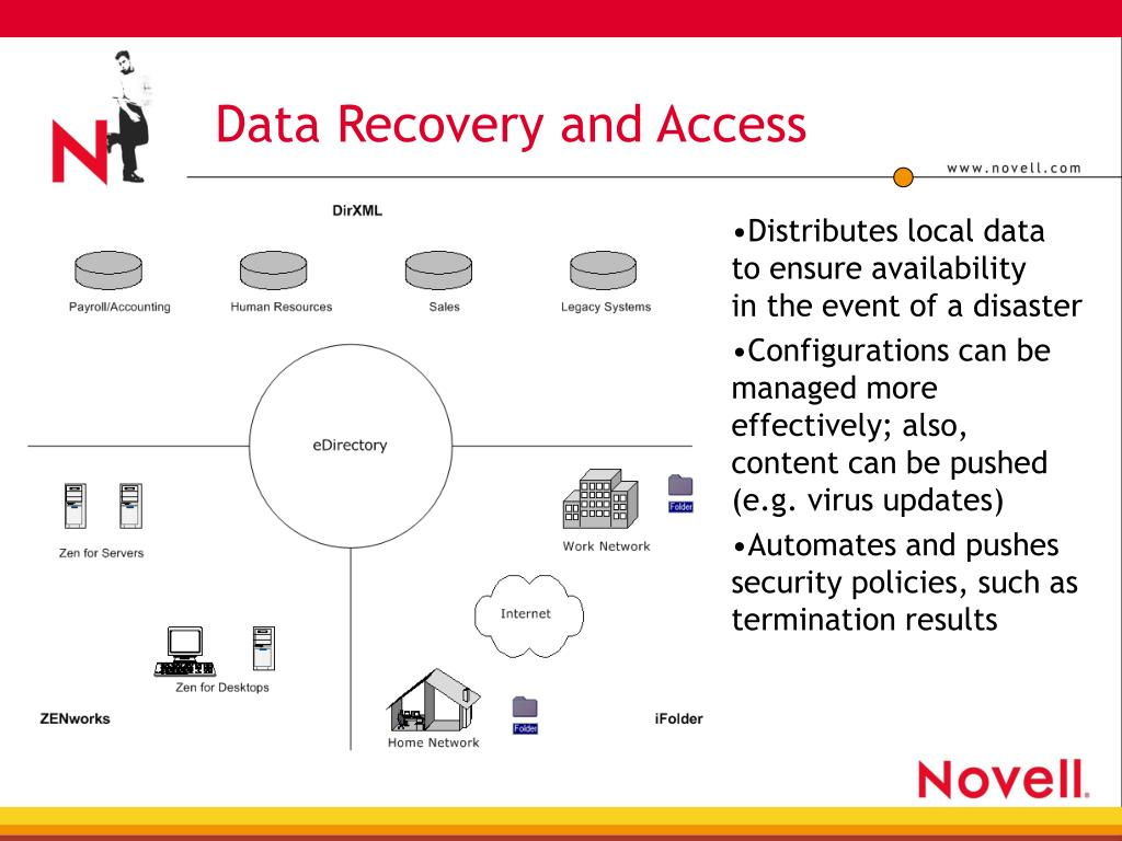 Data Recovery and Access