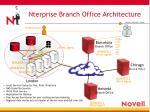 nterprise branch office architecture