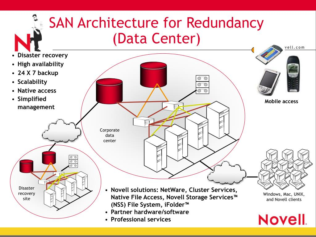 SAN Architecture for Redundancy