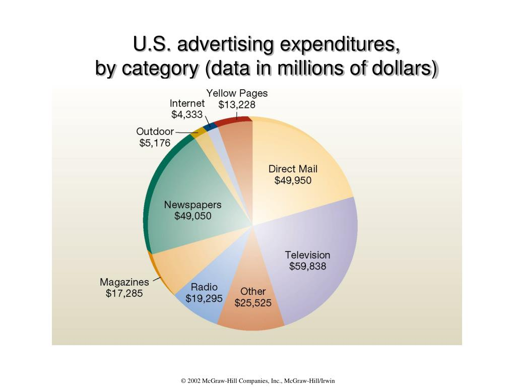 U.S. advertising expenditures,