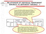 relationship of individual independent variables to dependent variable 1