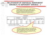 relationship of individual independent variables to dependent variable 180