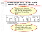 relationship of individual independent variables to dependent variable 382