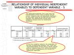 relationship of individual independent variables to dependent variable 5