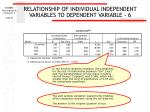 relationship of individual independent variables to dependent variable 6