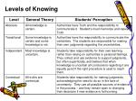 levels of knowing