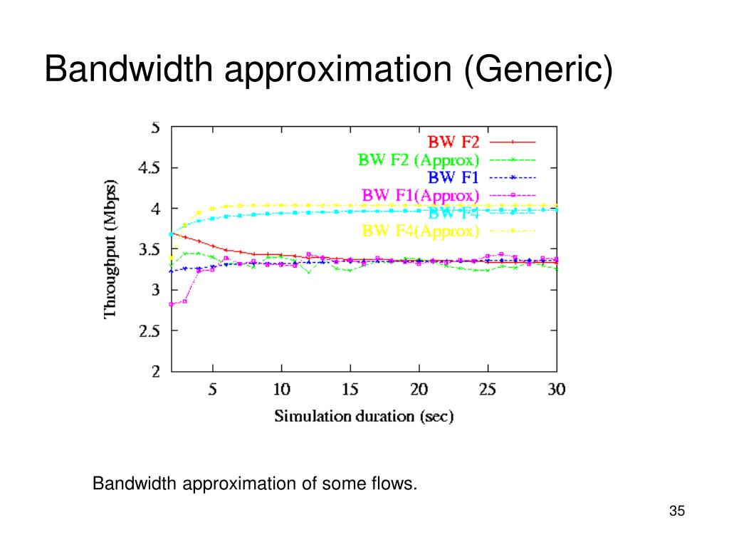 Bandwidth approximation (Generic)