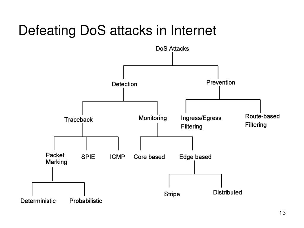 Defeating DoS attacks in Internet