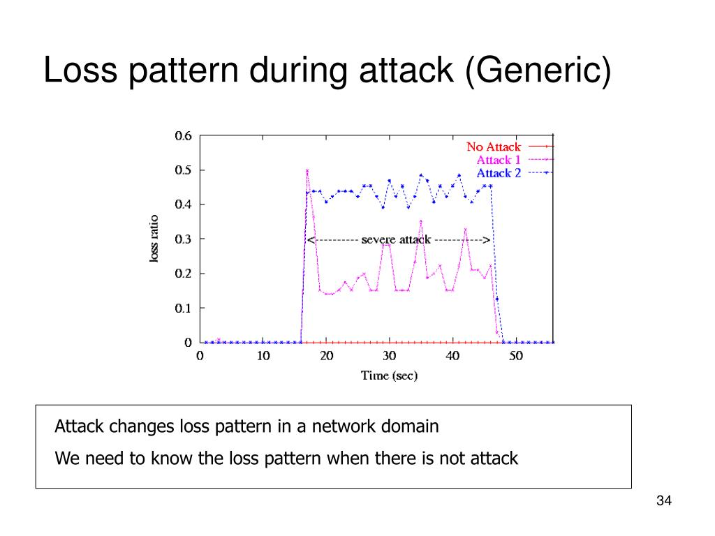 Loss pattern during attack (Generic)
