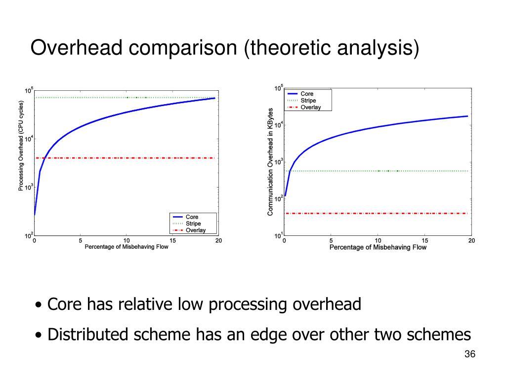 Overhead comparison (theoretic analysis)