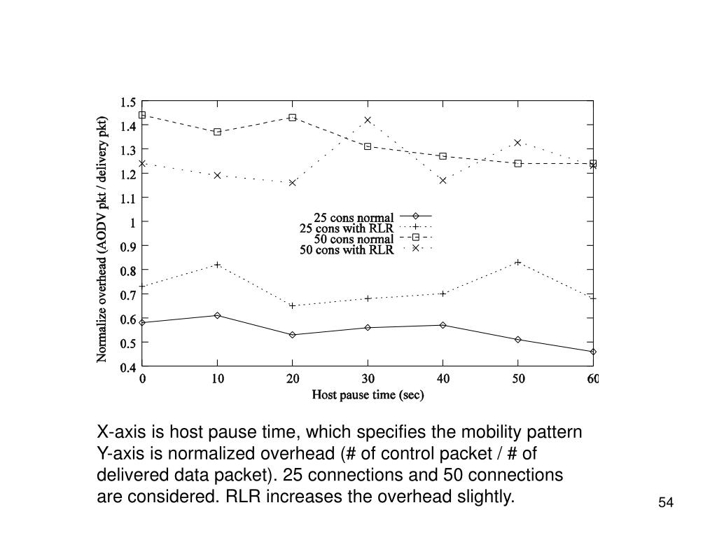 X-axis is host pause time, which specifies the mobility pattern Y-axis is normalized overhead (# of control packet / # of delivered data packet). 25 connections and 50 connections are considered. RLR increases the overhead slightly.
