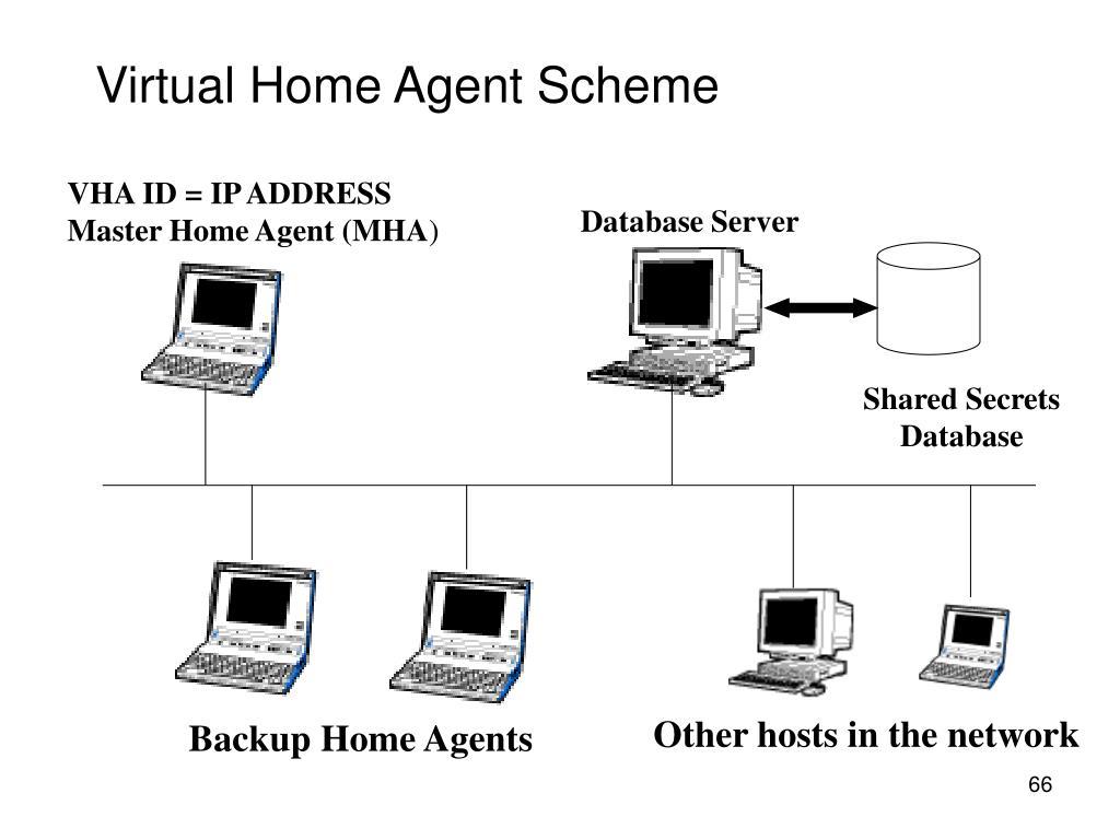 VHA ID = IP ADDRESS