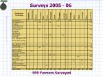 surveys 2005 06