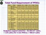total fund requirement of pfdcs