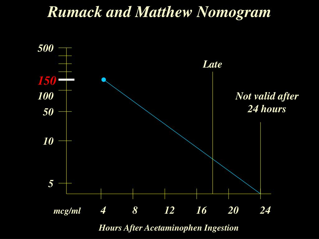 Rumack and Matthew Nomogram