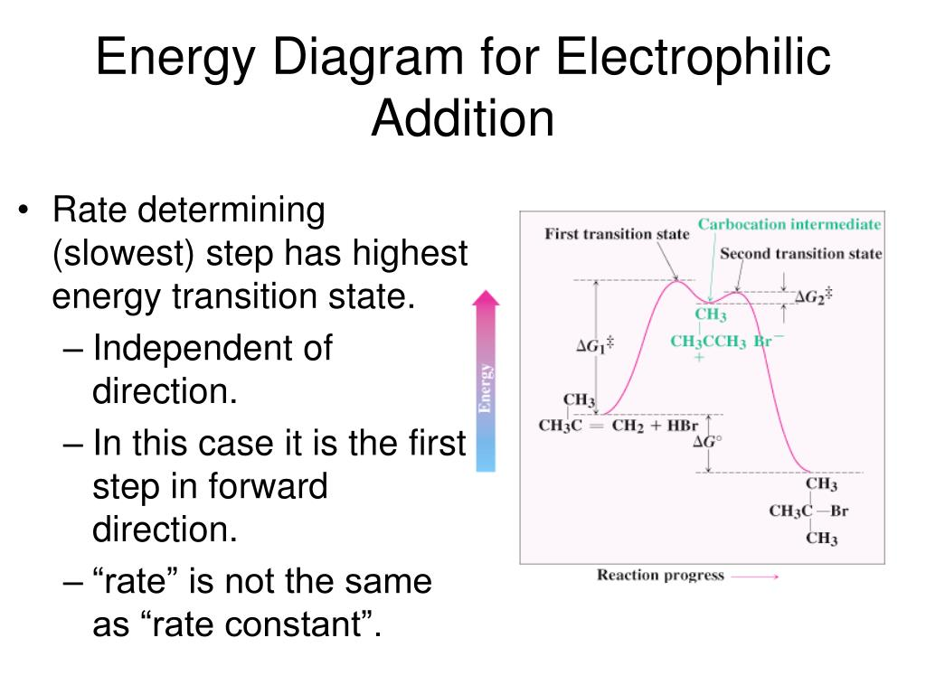 Energy Diagram for Electrophilic Addition