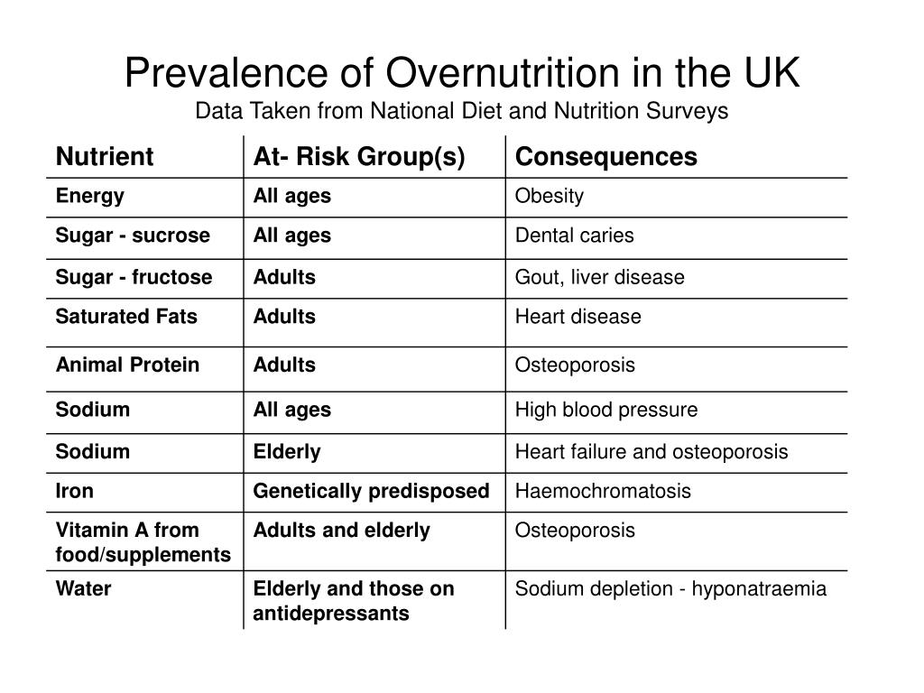 Prevalence of Overnutrition in the UK