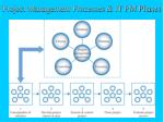 project management processes it pm phases