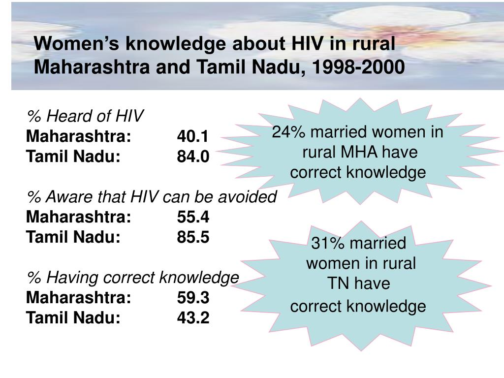 Women's knowledge about HIV in rural