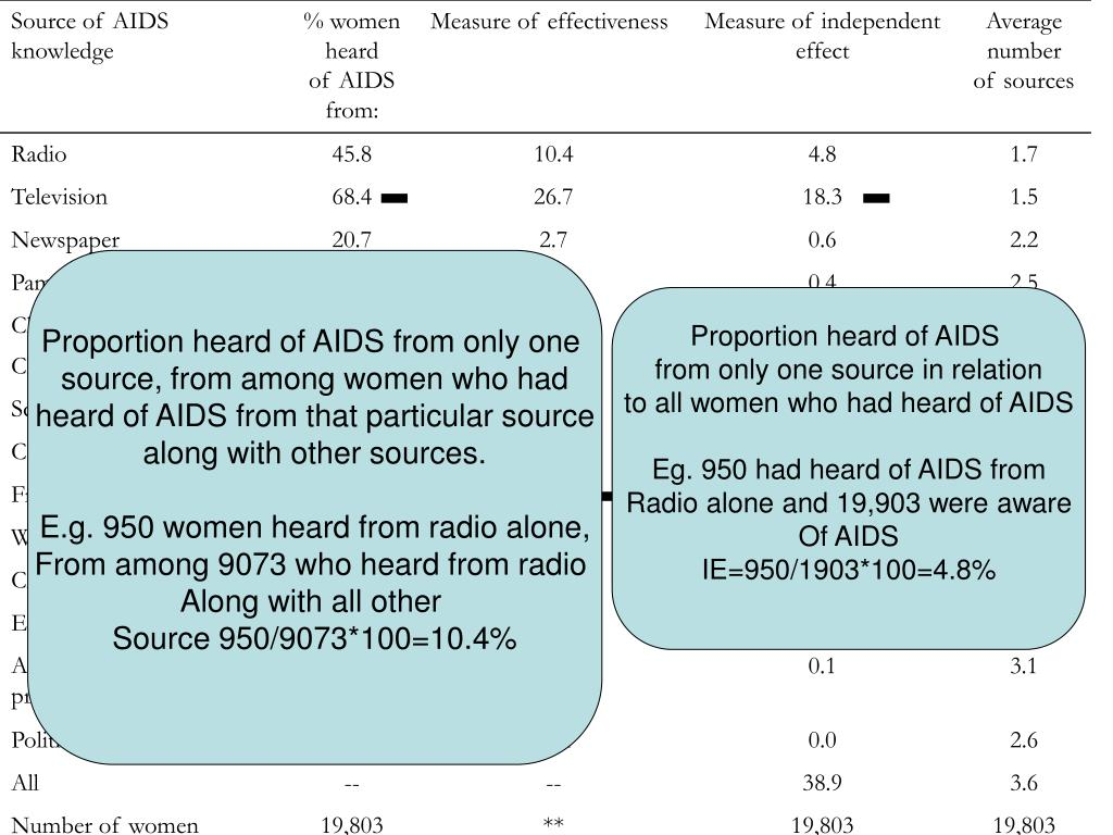 Proportion heard of AIDS from only one