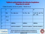 vigil ncia epidemiol gica das infec es hospitalares diagrama de controle23