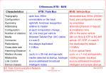 differences wtb mvb