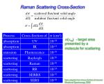 raman scattering cross section