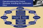 operationalizing the control structure including the certification effort