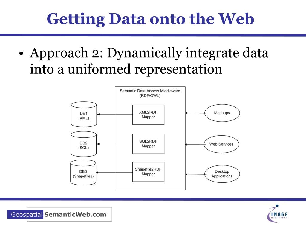 Getting Data onto the Web