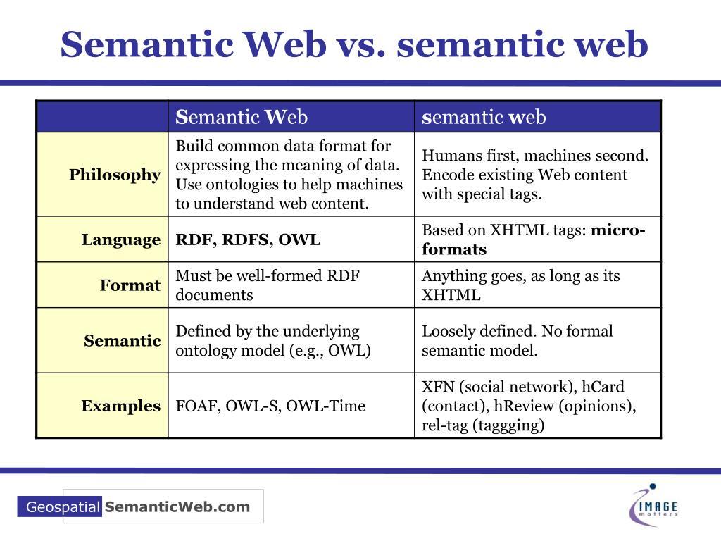 Semantic Web vs. semantic web
