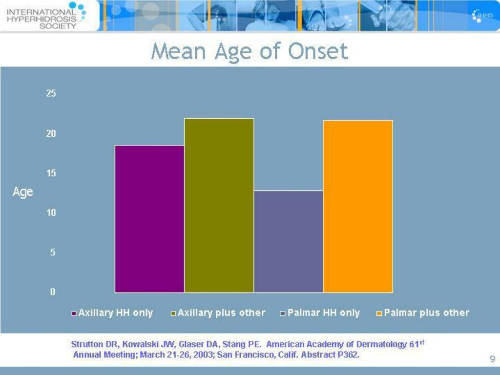 Mean Age of Onset