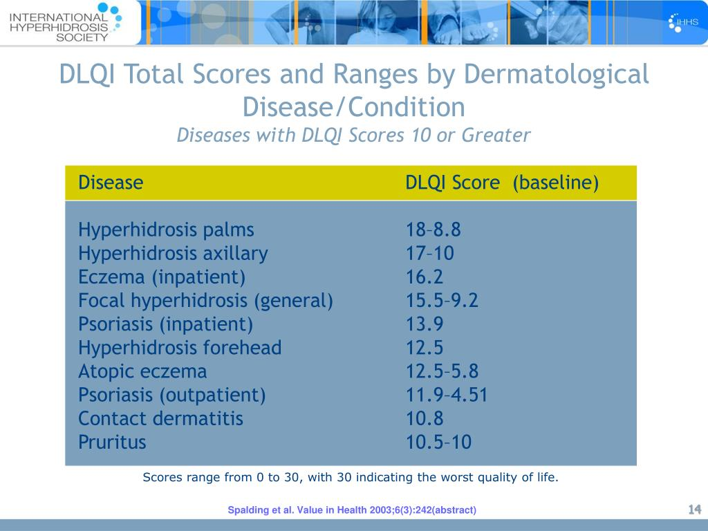 DLQI Total Scores and Ranges by Dermatological Disease/Condition