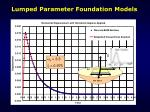 lumped parameter foundation models42