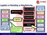 logistics vs marketing vs manufacturing
