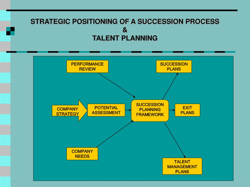 STRATEGIC POSITIONING OF A SUCCESSION PROCESS