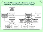 model of employee decision to actively resist an organizational change effort