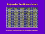 regression coefficients t tests