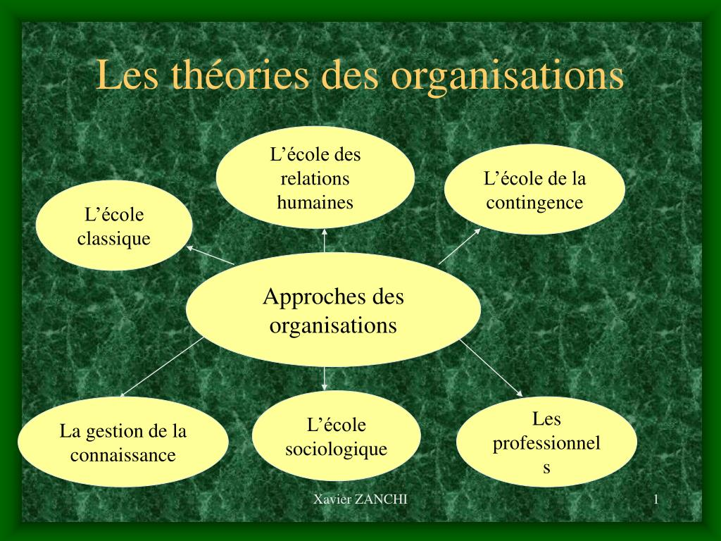 les th ories des organisations l.