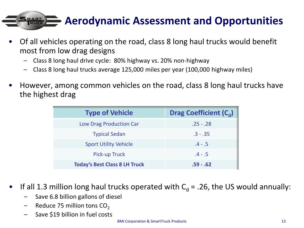 Aerodynamic Assessment and Opportunities