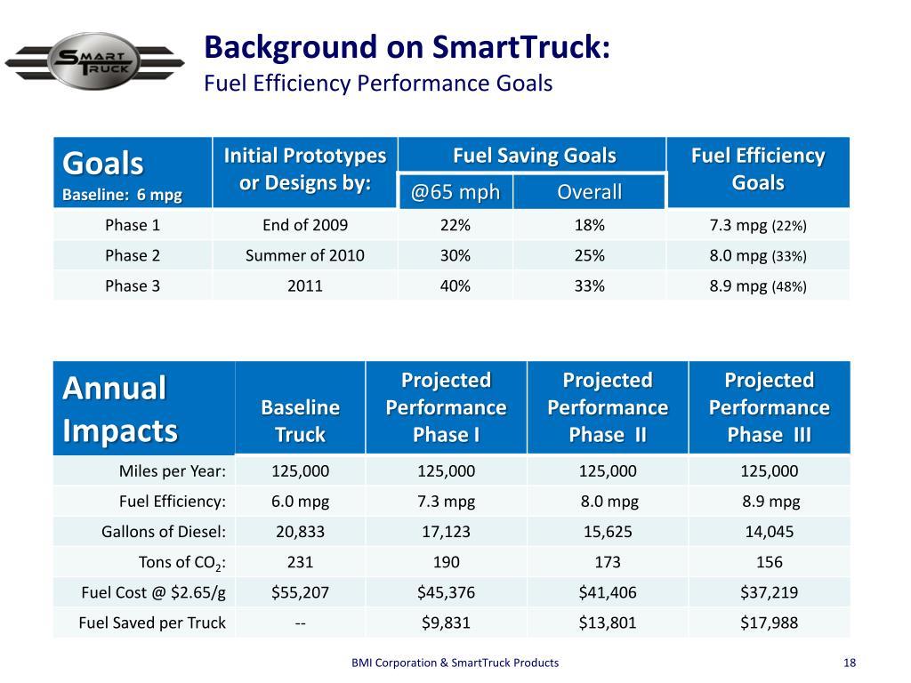 Background on SmartTruck: